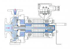 Spaltrohrmotor-Pumpe SR